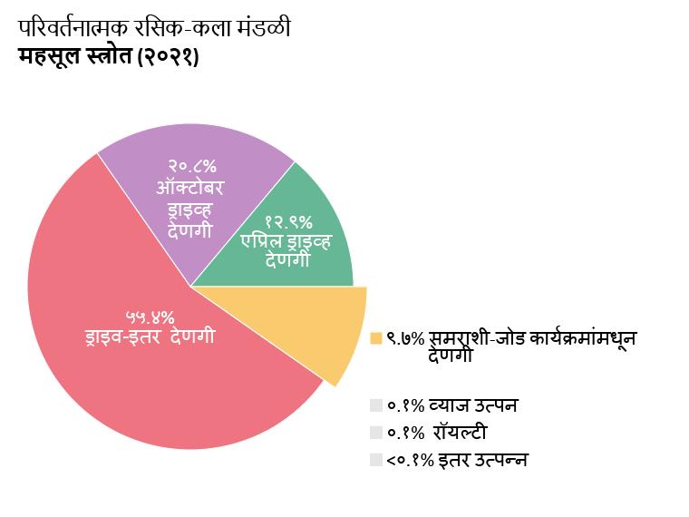 OTW महसूल: एप्रिल ड्राइवच्या देणग्या: १३.९%. ऑक्टोबर ड्राइवच्या देणग्या: २०.८%. गैर-ड्राइवची देणगी: ५५.४%. जुळणारे कार्यक्रमांमधून देणगी: ९.७%. व्याज उत्पन्न: ०.१%. रॉयल्टी: ०.१%. इतर उत्पन्न: <०.१%