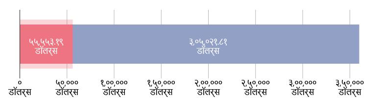 US$५५,५५३.१९ दान; US$३,०५,०२१.८१ राहिले