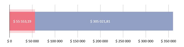 $ 55 553,19 donert; $ 305 021,81 gjenstår