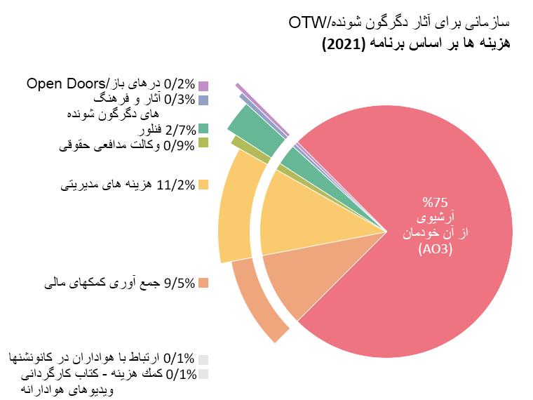 هزینه ها بر اساس برنامه: Archive of Our Own (آرشیوی از آن خودمان): 75/0%. Open Doors (درهای باز): 0/2%. Transformative Works and Cultures (مجله آثار و فرهنگ های دگرگون شونده): 0/3%. Fanlore (فنلور): 2/7%. Legal Advocacy (وکالت مدافعی حقوقی): 0/9%. Con Outreach (ارتباط با هواداران در کانونشن ها): 0/1%.  Grant - Vidding Book (کمک هزینه - کتاب کارگردانی ویدیوهای هوادارانه):  0/1%.  Admin (مدیریت): 11/2%. Fundraising (جمع آوری کمک های مالی): 9/5%.