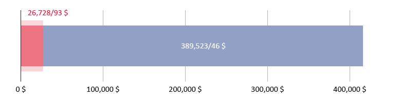 26,728 دلار و 93 سنت خرج شده، 389,523 دلار و 46 سنت باقی مانده