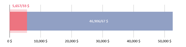 5,657 دلار و 33 سنت خرج شده، 46,906 دلار و 67 سنت باقی مانده