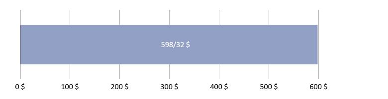 0 دلار و 00 سنت خرج شده، 598 دلار و 32 سنت باقی مانده