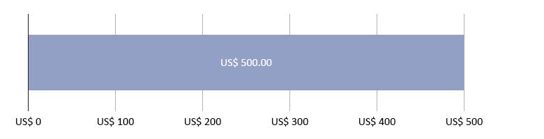 US$0 gastos; mais US$500,00 previstos