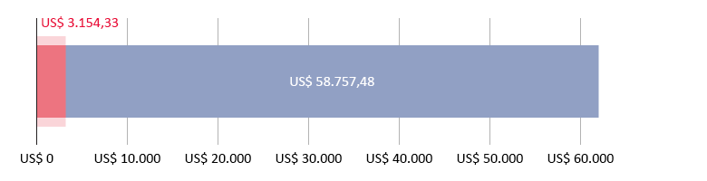 US$3.154,33 gastos; US$58.757,48 previstos
