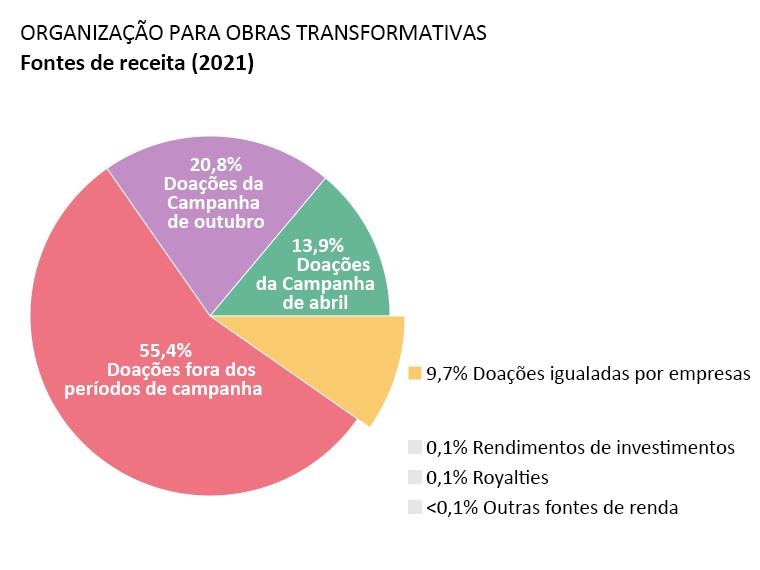 Receita da OTW: doações da Campanha de Abril: 13,9%, doações da Campanha de Outubro: 20,8%. doações fora dos períodos de campanha: 55,4%. doações igualadas por empresas: 9,7%. rendimentos de investimentos: 0,1%. Royalties: 0,1%. Outras fontes <0,1%.