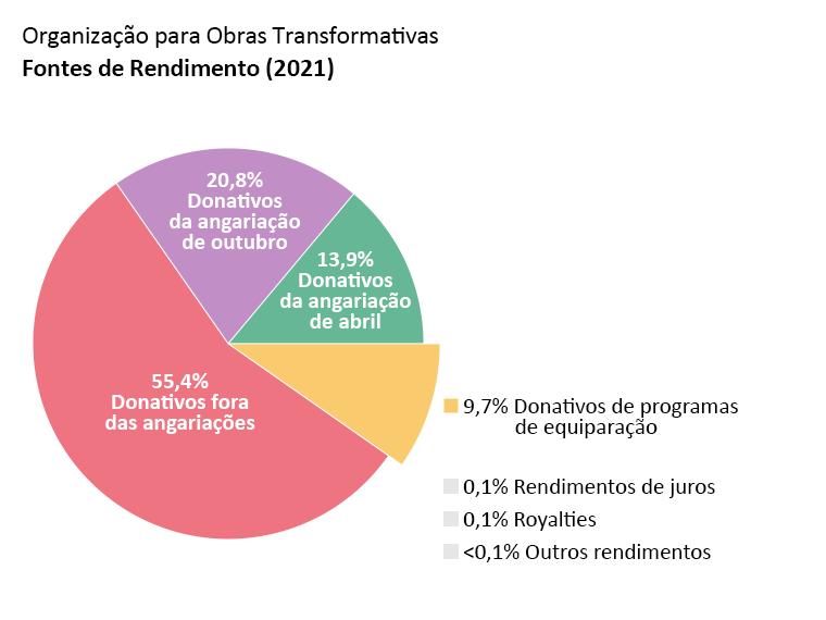 Receita da OTW: doações da angariação de abril: 13,9%. Doações da angariação de outubro: 20,8%. Donativos fora das angariações: 55,4%. Donativos de programas de equiparação: 9,7%. Rendimentos de juros: 0,1%. Royalties: 0,1%. Outros rendimentos: <0,1%