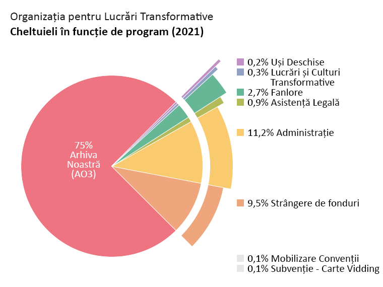 Cheltuieli în funcție de program: Arhiva Noastră (AO3): 75,0%. Uși Deschise: 0,2%. Lucrări și Culturi Transformative: 0,3%. Fanlore: 2,7%. Asistență Legală: 0,9%. Mobilizare Convenții: 0,1%. Subvenție - Carte Vidding: 0,1%. Administrare: 11,2%. Strângere de fonduri: 9,5%.