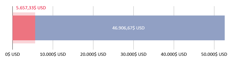 5.657,33$ USD cheltuiți; 46.906,67$ USD rămași