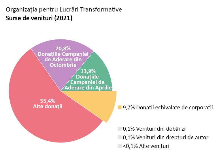 Veniturile OTW: Donațiile Campaniei de Aderare din Aprilie: 13,9%. Donațiile Campaniei de Aderare din Octombrie: 20,8%. Alte donații: 55,4%. Donații salariale echivalate de corporații: 9,7%. Venituri din dobânzi: 0,1%. Venituri din drepturi de autor: 0,1%. Alte venituri: <0,1%.