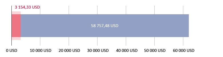 потрачено 3 154,33 USD; остаток 58 757,48 USD