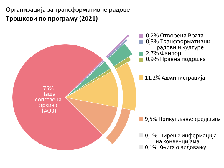 Трошкови по програму: Наша сопствена архива: 75,0%. Отворена Врата: 0,2%. Трансформативни радови и културе: 0,3%. Фанлор: 2,7%. Правна подршка: 0,9%. Ширење информација на конвенцијама: 0,1%. грант - Књига о видовању: 0,1%. Администрација:11,2%. Прикупљање средстава: 9,5%.