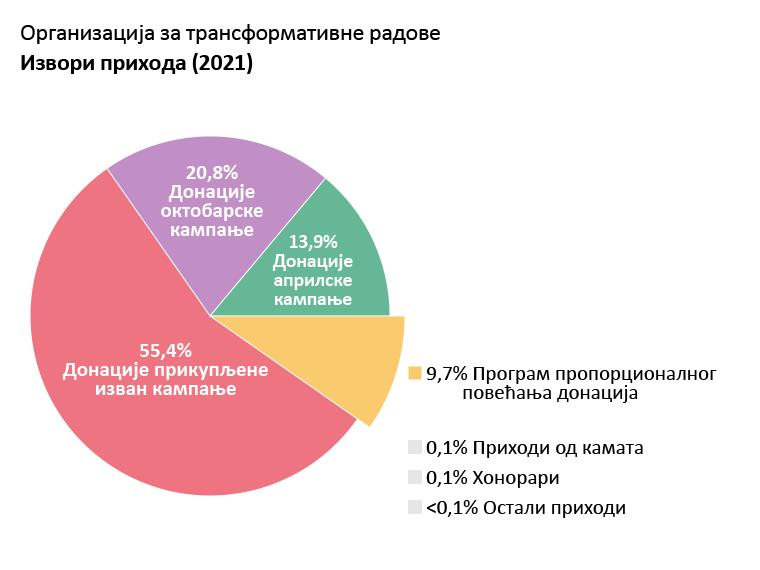 Приходи ОTW-а: Донације априлске кампање: 13,9%. Донације октобарске кампање: 20,8%. Донације прикупљене изван кампање: 55,4%. Донације програма пропорционалног повећања донација: 9,7%. Приходи од камата: 0,1%. Приходи од лиценци: 0.1%. Остали приходи: <0,1%