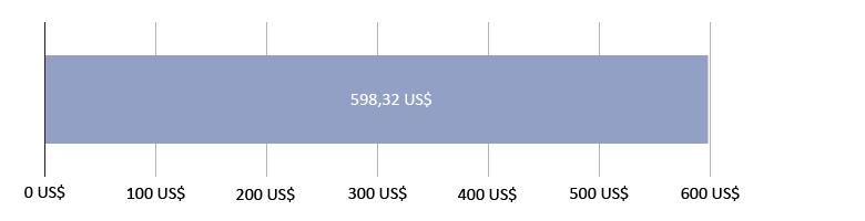 потрошено је 0,00 US$; остало је 598,32 US$
