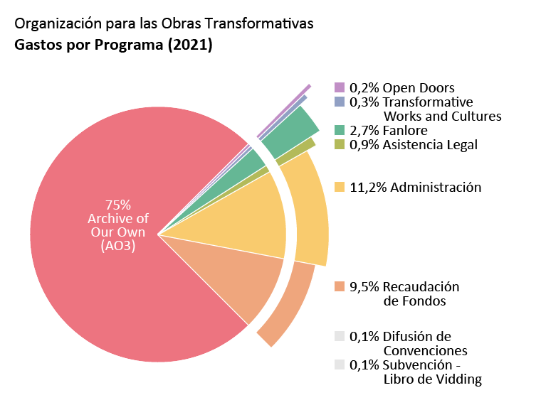 Gastos por programa: Archive of Our Own – AO3 (Un Archivo Propio): 75,0%. Open Doors (Puertas Abiertas): 0,2%. Transformative Works and Cultures (Obras y Culturas Transformativas): 0,3%. Fanlore: 2,7%. Legal Advocacy (Asistencia Legal): 0,9%. Con Outreach (Difusión de Convenciones): 0,1%. Subvención - Libro de vidding: 0,1%. Administración: 11,2%. Recaudación de fondos: 9,5%