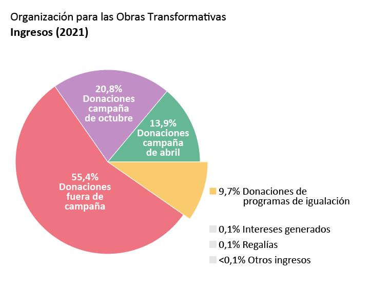 Ingresos de la OTW: Donaciones de la campaña membresía de abril: 13,9%. Donaciones de la campaña membresía de octubre: 20,8%. Donaciones fuera de campañas: 55,4%. Donaciones de programas de igualación: 9,7%. Intereses generados: 0,1%. Regalías: 0,1%. Otros ingresos: <0,1%.
