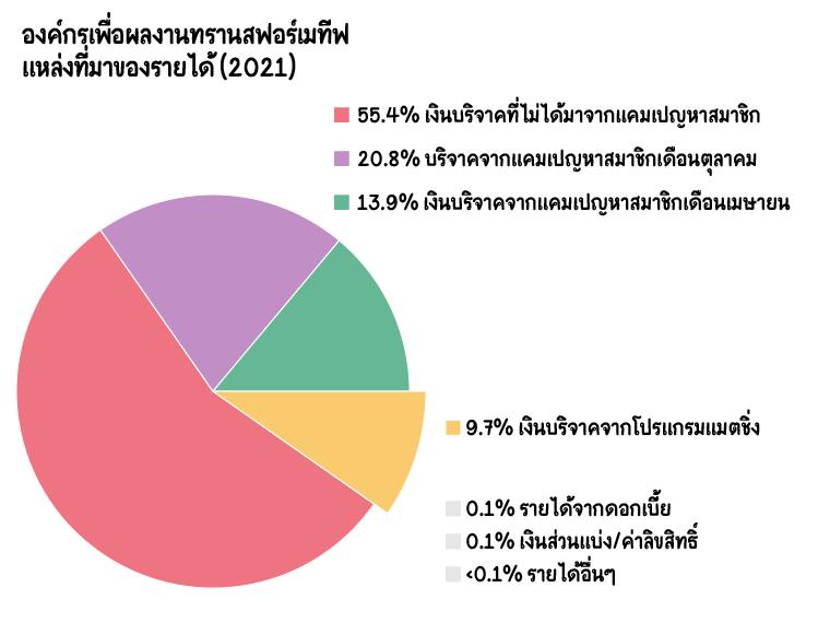 รายได้ของ OTW: เงินบริจาคจากแคมเปญหาสมาชิกเดือนเมษายน: 13.9%, เงินบริจาคจากแคมเปญหาสมาชิกเดือนตุลาคม: 20.8%, เงินบริจาคที่ไม่ได้มาจากแคมเปญหาสมาชิก: 55.4%, เงินบริจาคจากโปรแกรมแมตชิ่ง: 9.7%, รายได้จากดอกเบี้ย: 0.1%, ค่าลิขสิทธิ์: 0.1%, รายได้อื่นๆ: <0.1%