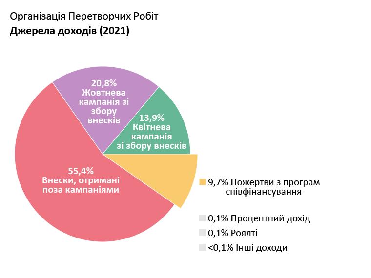 Доходи OTW: Квітнева кампанія зі збору внесків: 13,9%. Жовтнева кампанія зі збору внесків: 20,8%. Внески, отримані поза кампанією: 55,4%. Внески з програм співфінансування: 9,7%. Процентний дохід: 0,1%. Роялті: 0,1%. Інші Доходи: <0,1%.