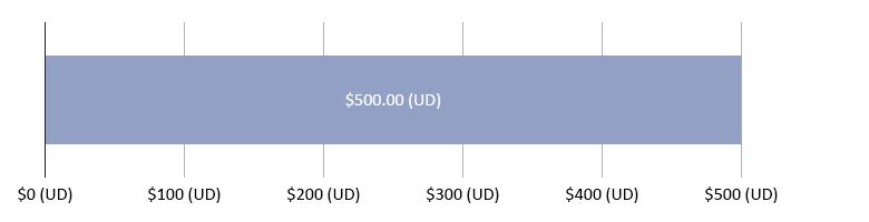 $0.00 (UD) wedi'i wario; $500.00 (UD) ar ôl