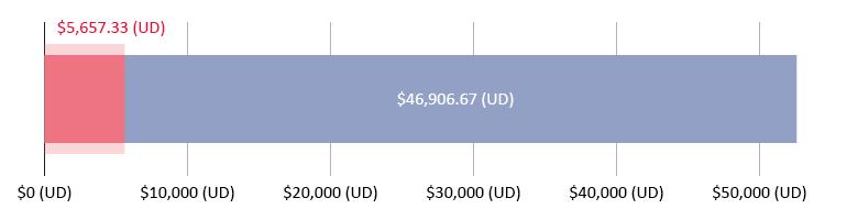 $5,657.33 (UD) wedi'i wario; $46,906.67 (UD) ar ôl