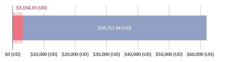 $3,154.33 (UD) wedi'i wario; $58,757.48 (UD) ar ôl