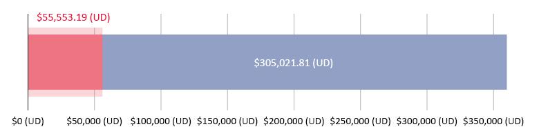 $55,553.19 (UD) wedi'i cyfrannu; $305,021.81 ar ôl