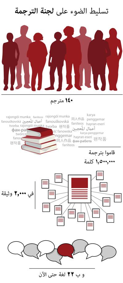 ١٤٠ مترجمقاموا بترجمة ١,٥٠٠,٠٠٠ كلمةفي ٢,٠٠٠ وثيقةو ب ٢٢ لغة حتى الآن