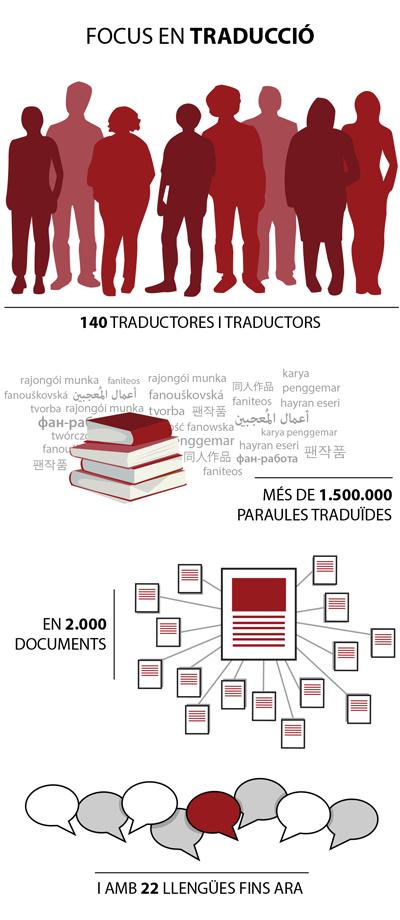 140 traductores i traductors han traduït més de 1.500.000 paraules en 2.000 documents i en 22 llengües, fins ara
