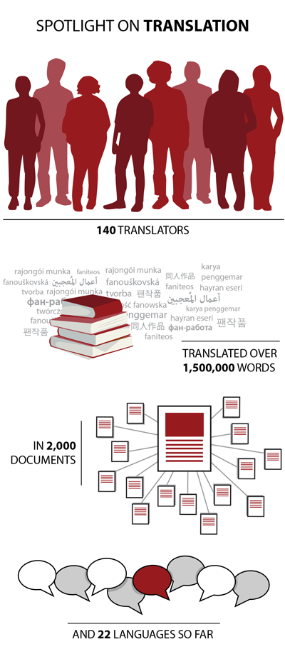 Spotlight on OTW Translation – 140 translators translated over 1,500,000 words in 2,000 documents and 22 languages so far