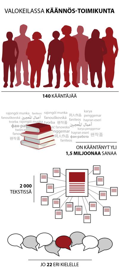 140 kääntäjää on kääntänyt yli 1,5 miljoonaa sanaa 2 000 tekstissä jo 22 eri kielelle