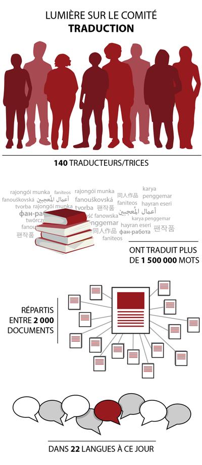 140 traducteurs/trices ont traduit plus de 1 500 000 mots répartis entre 2 000 documents dans 22 langues à ce jour