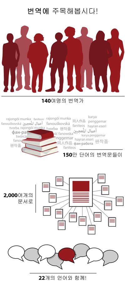 140여명의 번역가 150만 단어의 번역문들이 2,000여개의 문서로 22개의 언어와 함께!