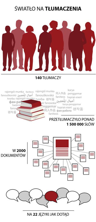 140 tłumaczy przetłumaczyło ponad 1 500 000 słów w 2000 dokumentów na 22 języki jak dotąd