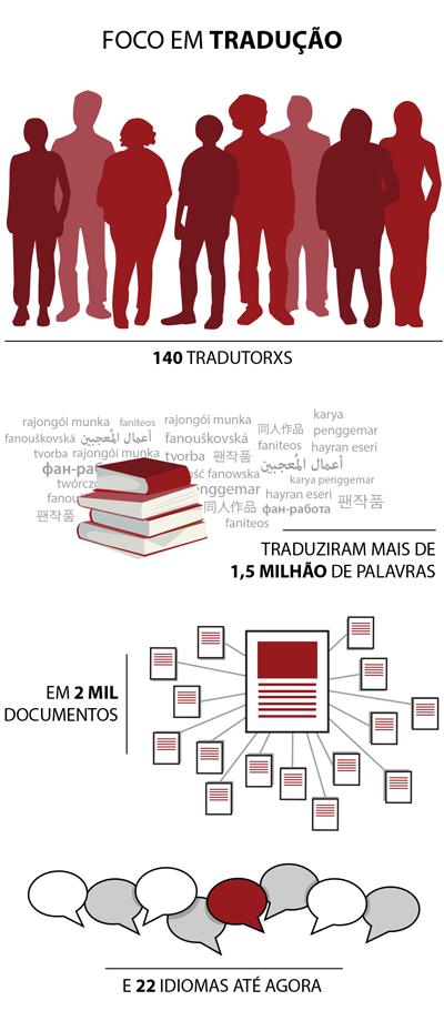 140 tradutorxs traduziram mais de 1,5 milhão de palavras em 2 mil documentos e 22 idiomas até agora