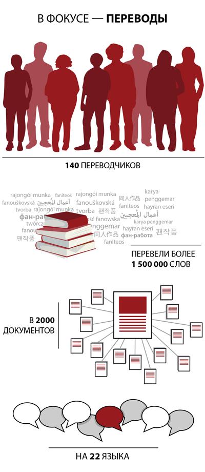 140 переводчиков перевели более 1 500 000 слов в 2000 документов на 22 языка