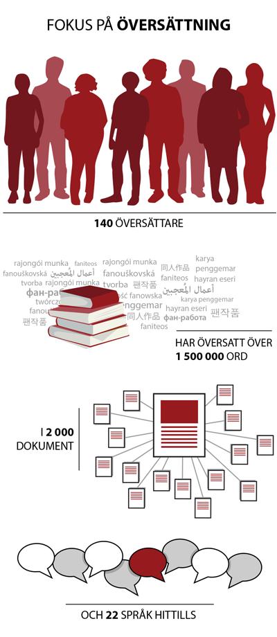 140 översättare har översatt över 1 500 000 ord i 2 000 dokument på 22 språk hittills