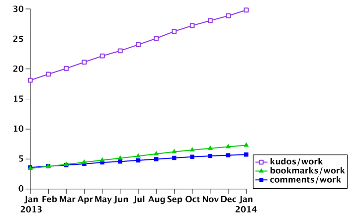 Month-by-month growth in the average number of kudos/comments/bookmarks per work. The numbers were calculated for every month, based on data in the 'works & users' tab in the linked Google Drive spreadsheet.