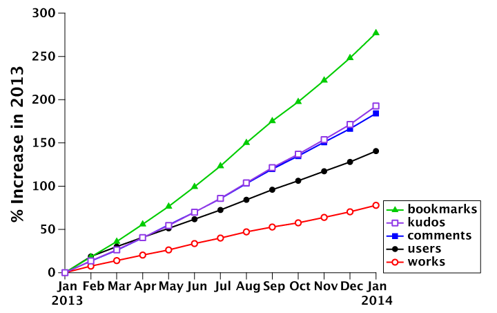 Month-by-month relative growth of bookmarks, kudos, comments, works, and users for the year 2013 (in percent, starting on January 1, 2013). Bookmarks show the steepest increase (277%), users the lowest (77%). Kudos and comments show an almost identical growth, even though they differ in absolute numbers. All numbers can be found in the 'works & users' tab in the linked Google Drive spreadsheet.