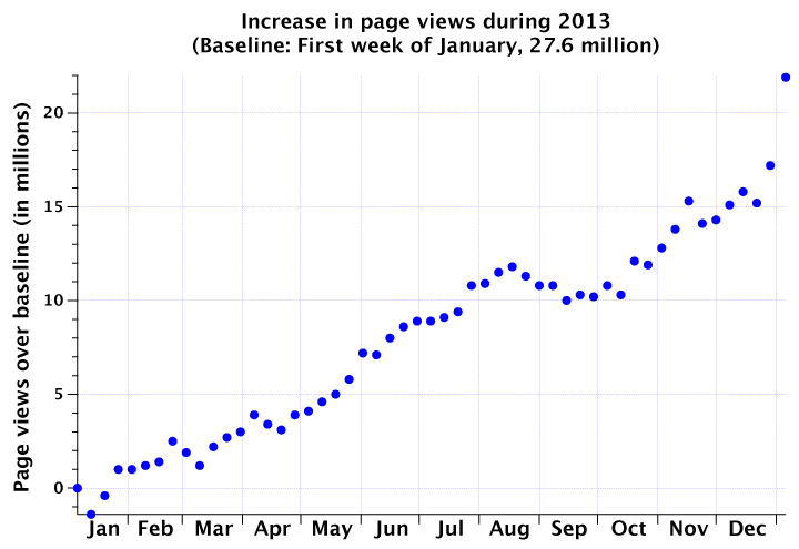 Increase in weekly page views during 2013, starting at the first week of January 2013, and ending at the first week of January 2014. Every Monday-Sunday period is represented by a dot, and the dots gently meander upwards, with a steeper increase towards the end of the year. Numbers are available in the linked Google Drive spreadsheet.